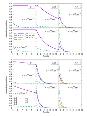 """Modeling state-selective photodetachment in cold ion traps: Rotational state  """"crowding"""" in small anions"""